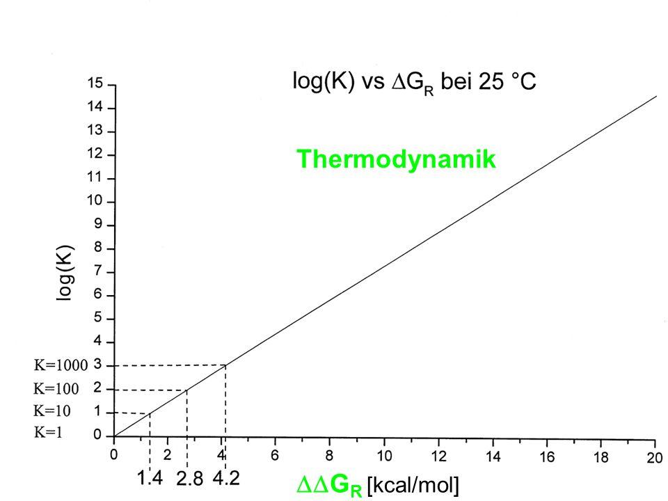 Thermodynamik DDGR [kcal/mol]